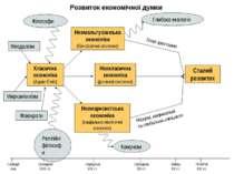 Класична економіка (Адам Сміт) Сталий розвиток Неокласична економіка (ринкові...