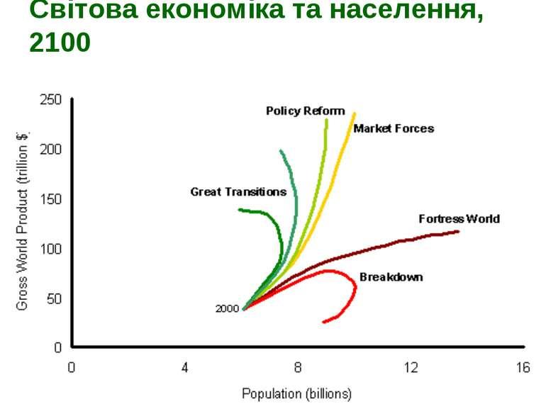 Світова економіка та населення, 2100