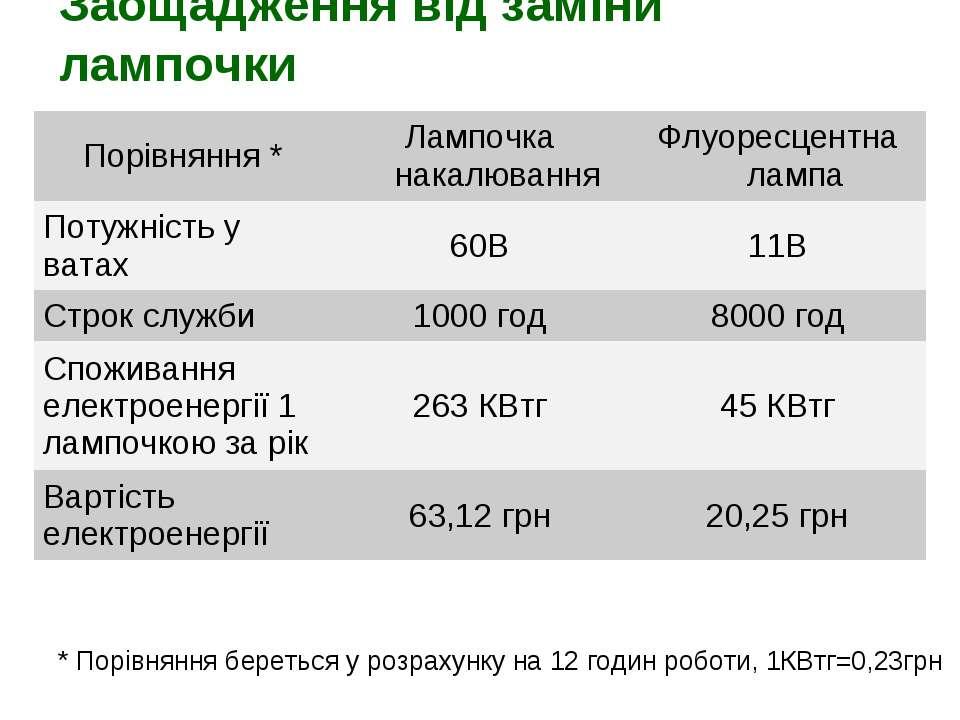 Заощадження від заміни лампочки * Порівняння береться у розрахунку на 12 годи...