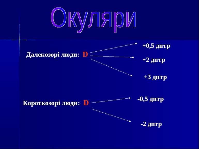 Далекозорі люди: D Короткозорі люди: D +0,5 дптр +2 дптр +3 дптр -0,5 дптр -2...