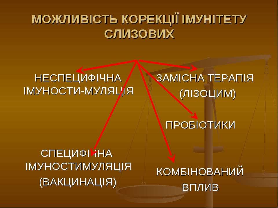 МОЖЛИВІСТЬ КОРЕКЦІЇ ІМУНІТЕТУ СЛИЗОВИХ НЕСПЕЦИФІЧНА ІМУНОСТИ-МУЛЯЦІЯ СПЕЦИФІЧ...