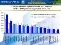 Середньомісячна заробітна плата за І квартал 2008 та 2009 років по видам діял...