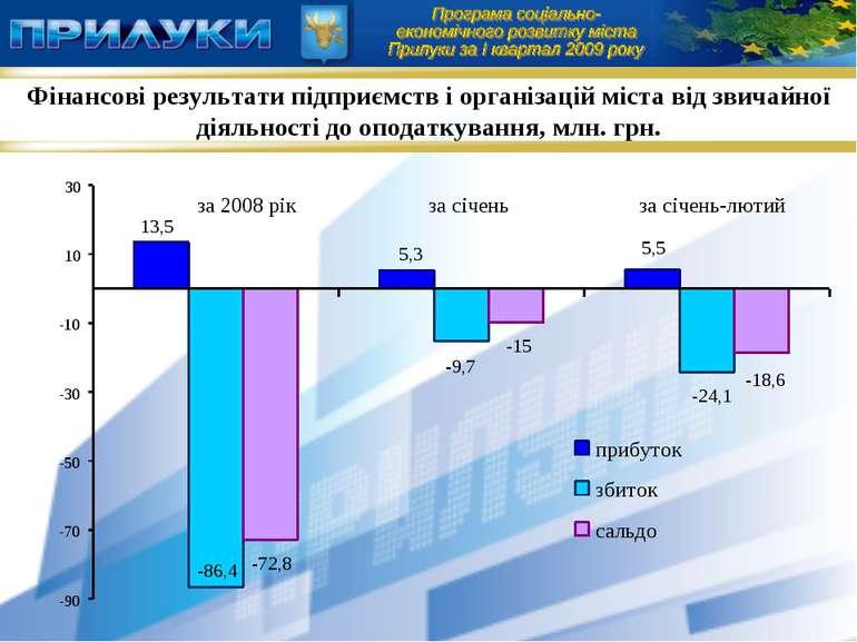 Фінансові результати підприємств і організацій міста від звичайної діяльності...
