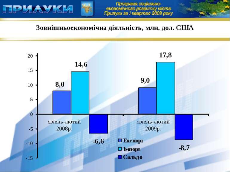 Зовнішньоекономічна діяльність, млн. дол. США січень-лютий 2008р. січень-люти...