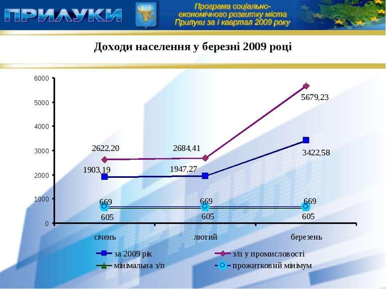 Доходи населення у березні 2009 році