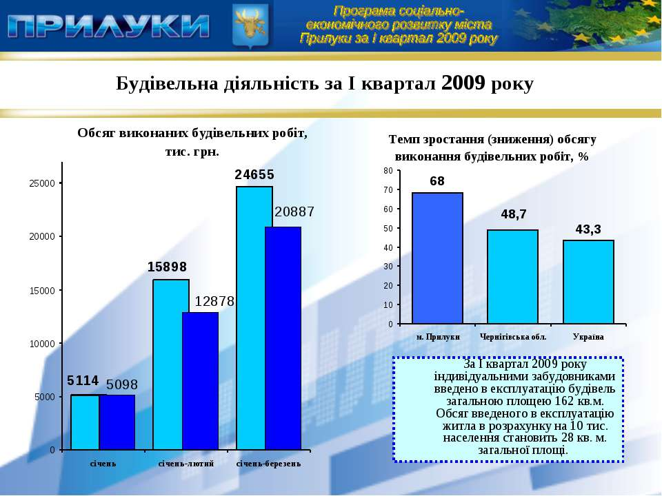 Будівельна діяльність за І квартал 2009 року За І квартал 2009 року індивідуа...