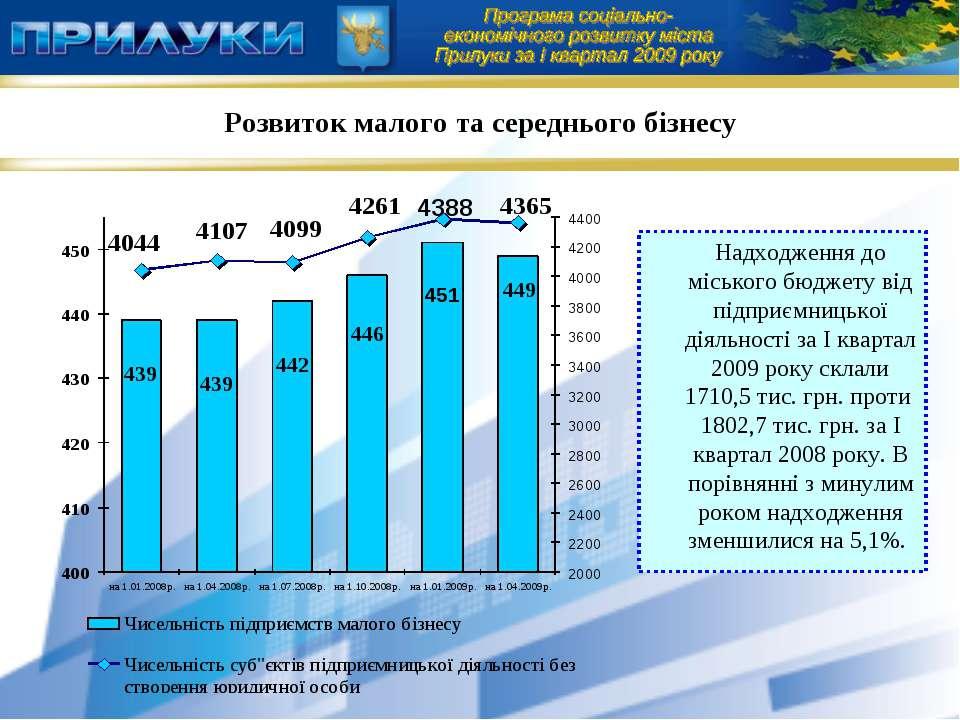 Надходження до міського бюджету від підприємницької діяльності за І квартал 2...