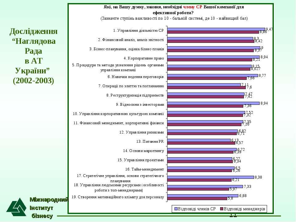 """Міжнародний Інститут бізнесу Дослідження """"Наглядова Рада в АТ України"""" (2002-..."""