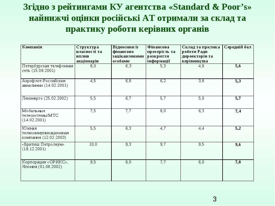 Згідно з рейтингами КУ агентства «Standard & Poor's» найнижчі оцінки російськ...