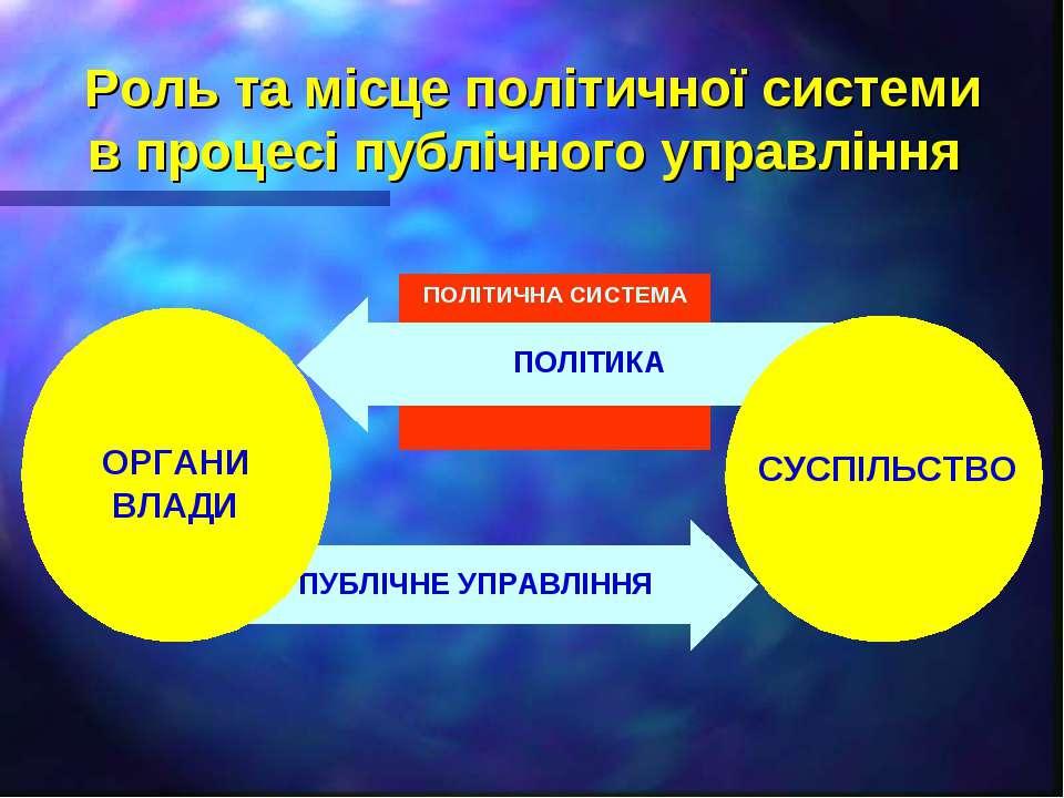 Роль та місце політичної системи в процесі публічного управління