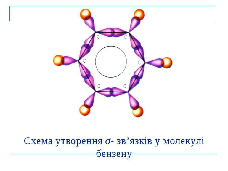 Схема утворення σ- зв'язків у молекулі бензену