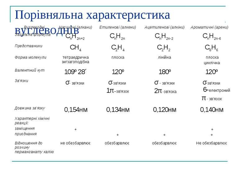 Порівняльна характеристика вуглеводнів