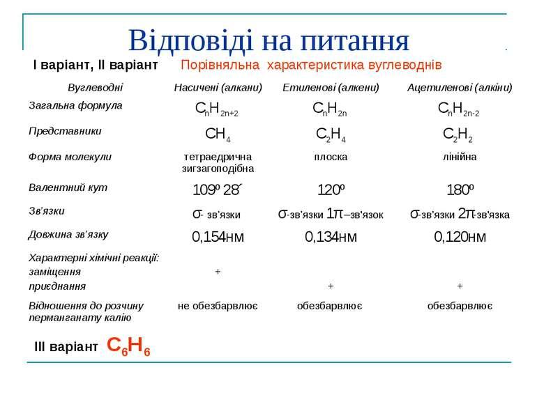 Відповіді на питання Ι варіант, ΙΙ варіант Порівняльна характеристика вуглево...