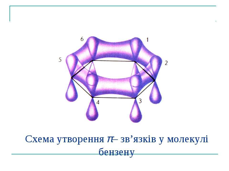 Схема утворення π– зв'язків у молекулі бензену