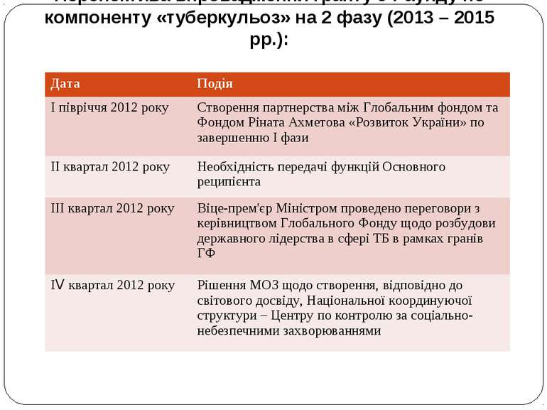 Перспектива впровадження гранту 9 Раунду по компоненту «туберкульоз» на 2 фаз...