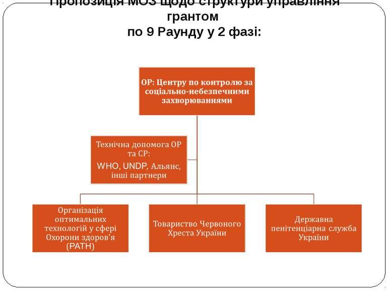 Пропозиція МОЗ щодо структури управління грантом по 9 Раунду у 2 фазі: