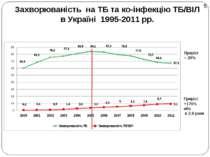 Захворюваність на ТБ та ко-інфекцію ТБ/ВІЛ в Україні 1995-2011 рр. Приріст – ...
