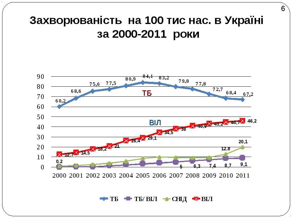 Захворюваність на 100 тис нас. в Україні за 2000-2011 роки ВІЛ ТБ 6