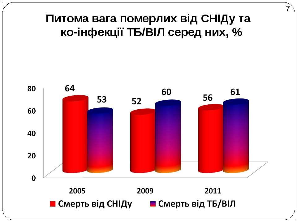 Питома вага померлих від СНІДу та ко-інфекції ТБ/ВІЛ серед них, % 7