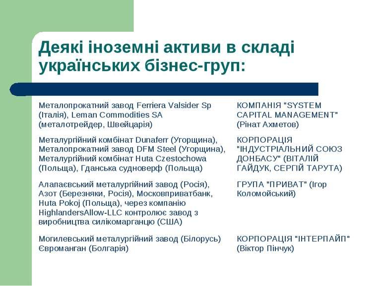 Деякі іноземні активи в складі українських бізнес-груп: Металопрокатний завод...