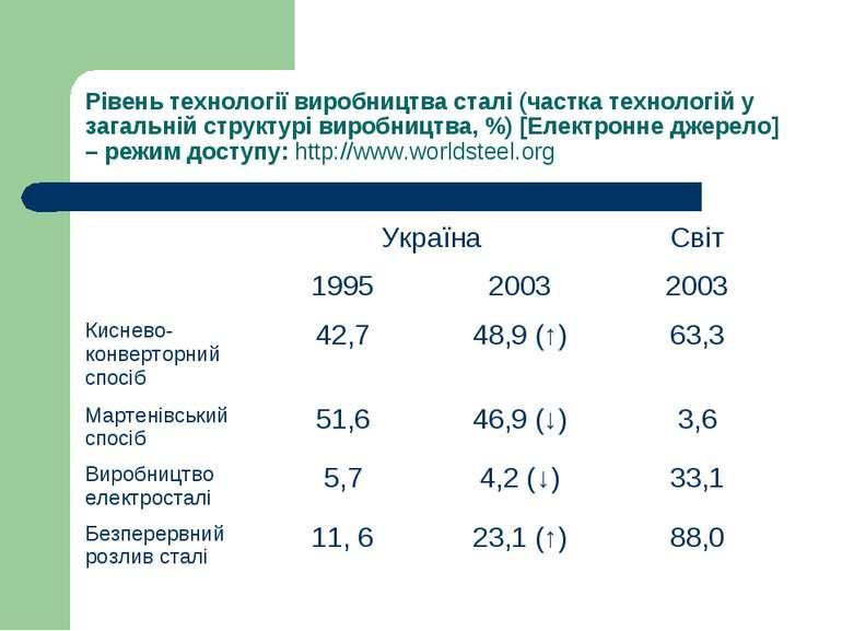 Рівень технології виробництва сталі (частка технологій у загальній структурі ...