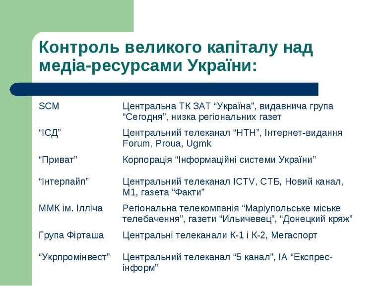 Контроль великого капіталу над медіа-ресурсами України: SCM Центральна ТК ЗАТ...
