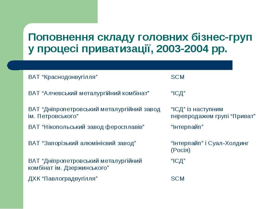 Поповнення складу головних бізнес-груп у процесі приватизації, 2003-2004 рр. ...