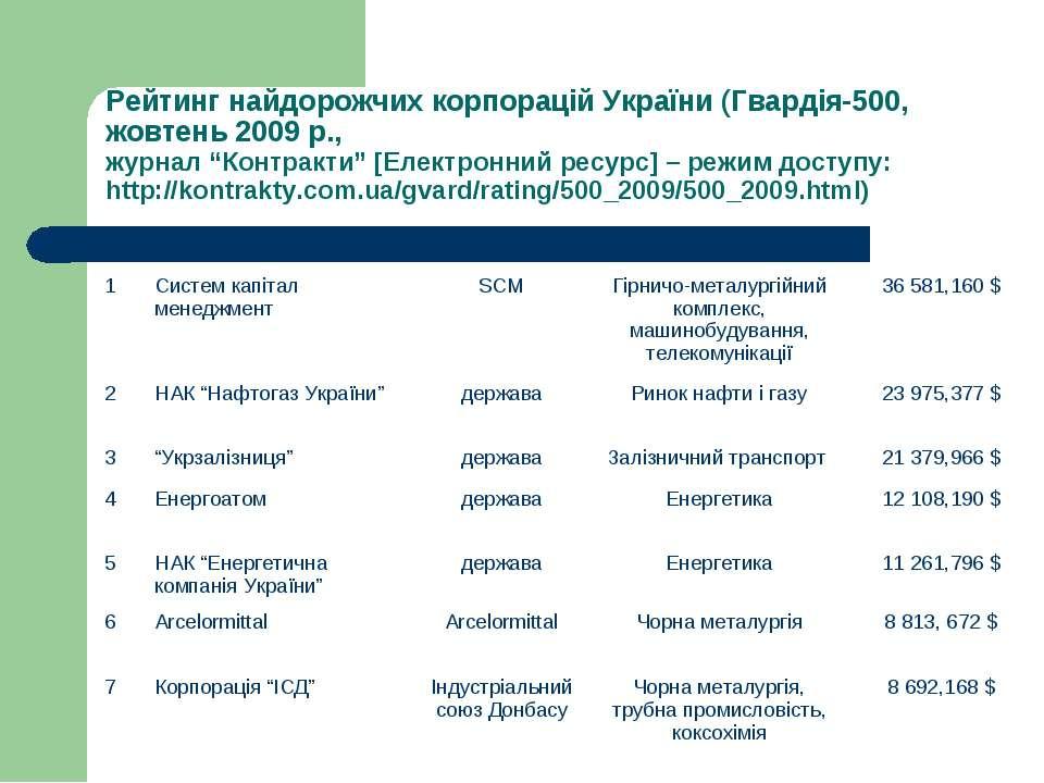 Рейтинг найдорожчих корпорацій України (Гвардія-500, жовтень 2009 р., журнал ...
