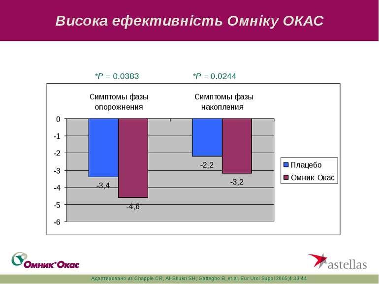 Висока ефективність Омніку ОКАС *P = 0.0383 *P = 0.0244 Адаптировано из Chapp...