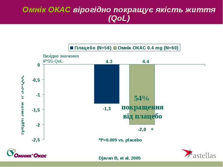 Омнік ОКАС вірогідно покращує якість життя (QoL) Djavan B, et al. 2005 54% по...