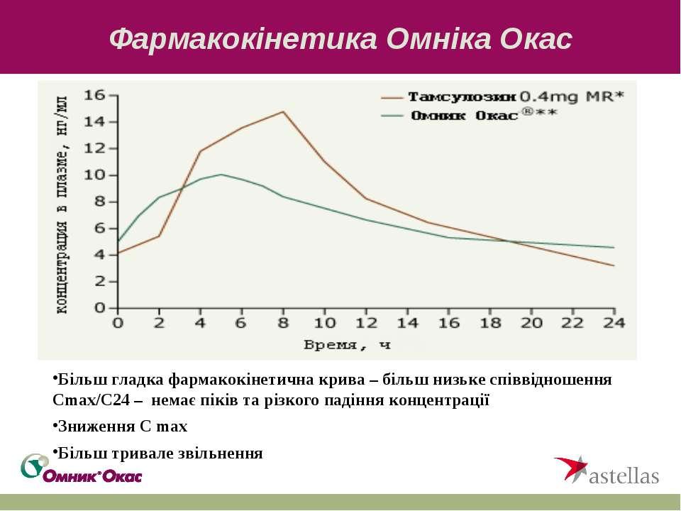 Фармакокінетика Омніка Окас Більш гладка фармакокінетична крива – більш низьк...
