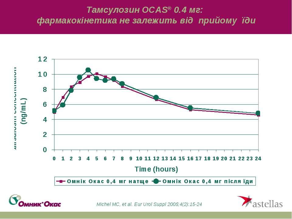 Тамсулозин OCAS® 0.4 мг: фармакокінетика не залежить від прийому їди Michel M...