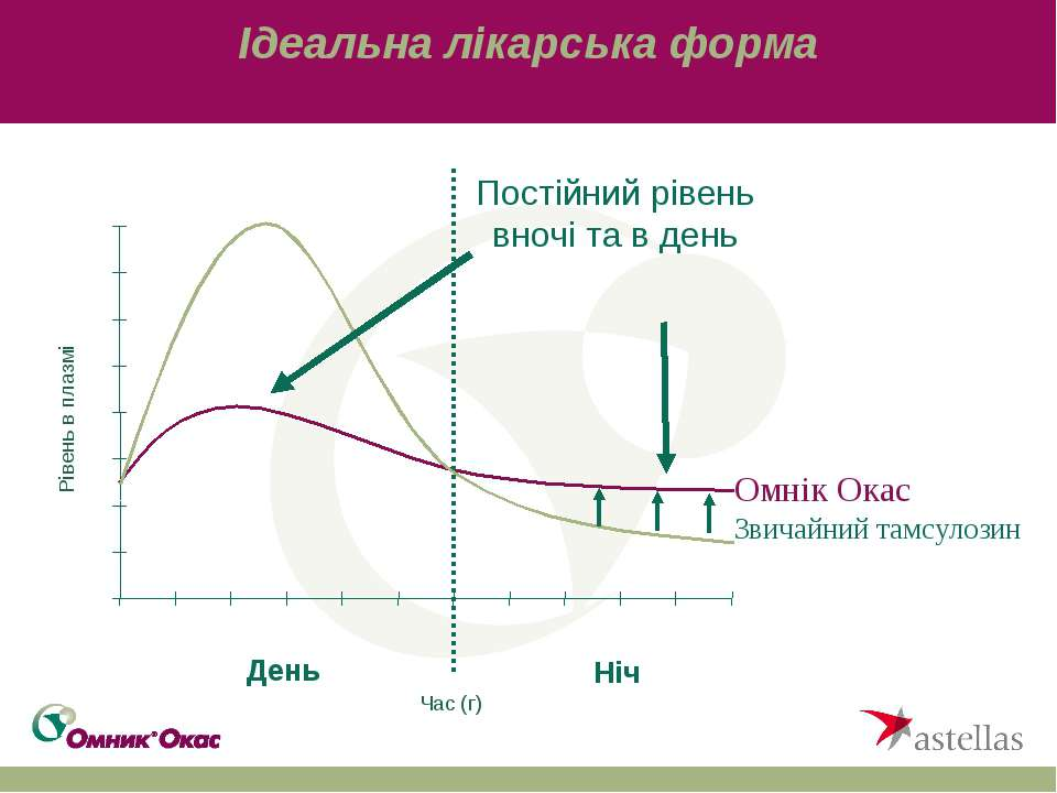 Ідеальна лікарська форма Час (г) Рівень в плазмі День Ніч Постійний рівень вн...