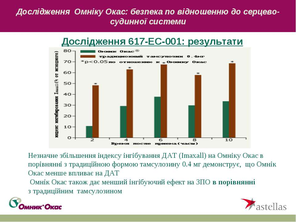 Дослідження Омніку Окас: безпека по відношенню до серцево-судинної системи До...