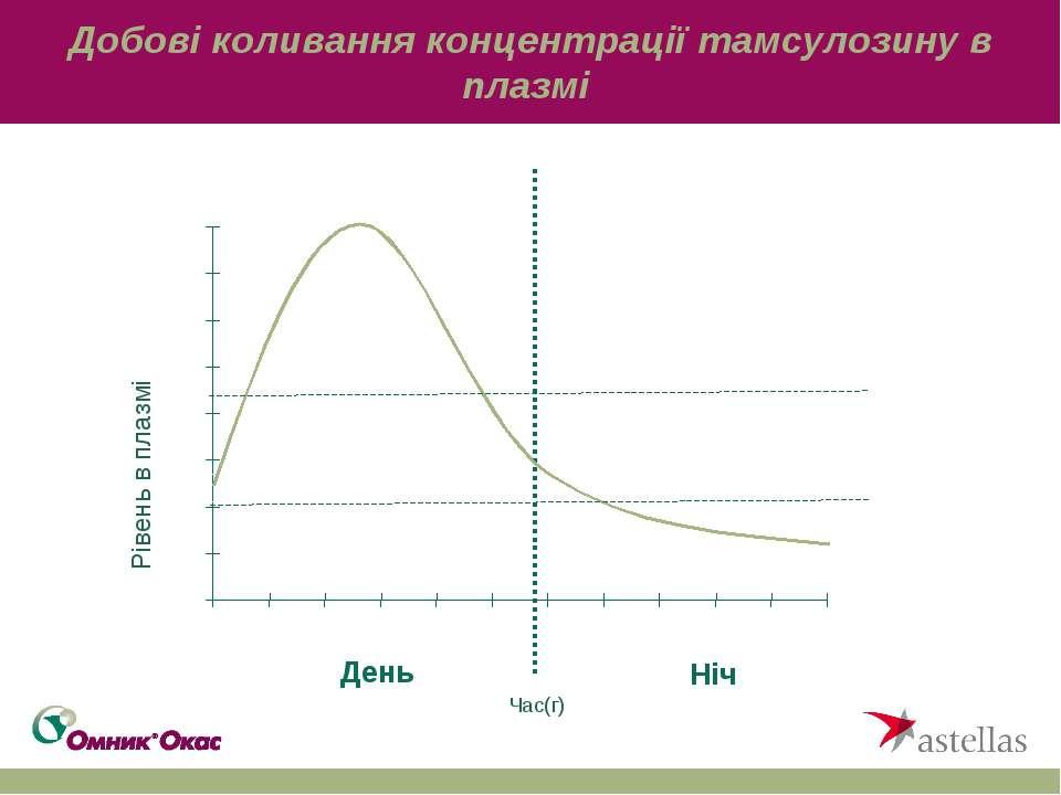 Добові коливання концентрації тамсулозину в плазмі Час(г) Рівень в плазмі Ден...