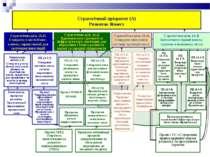 Стратегічний пріоритет (А) Розвиток бізнесу Стратегічна ціль (А.1) Створити в...