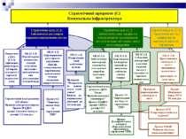 Стратегічний пріоритет (С) Комунальна інфраструктура Стратегічна ціль (С.1) З...