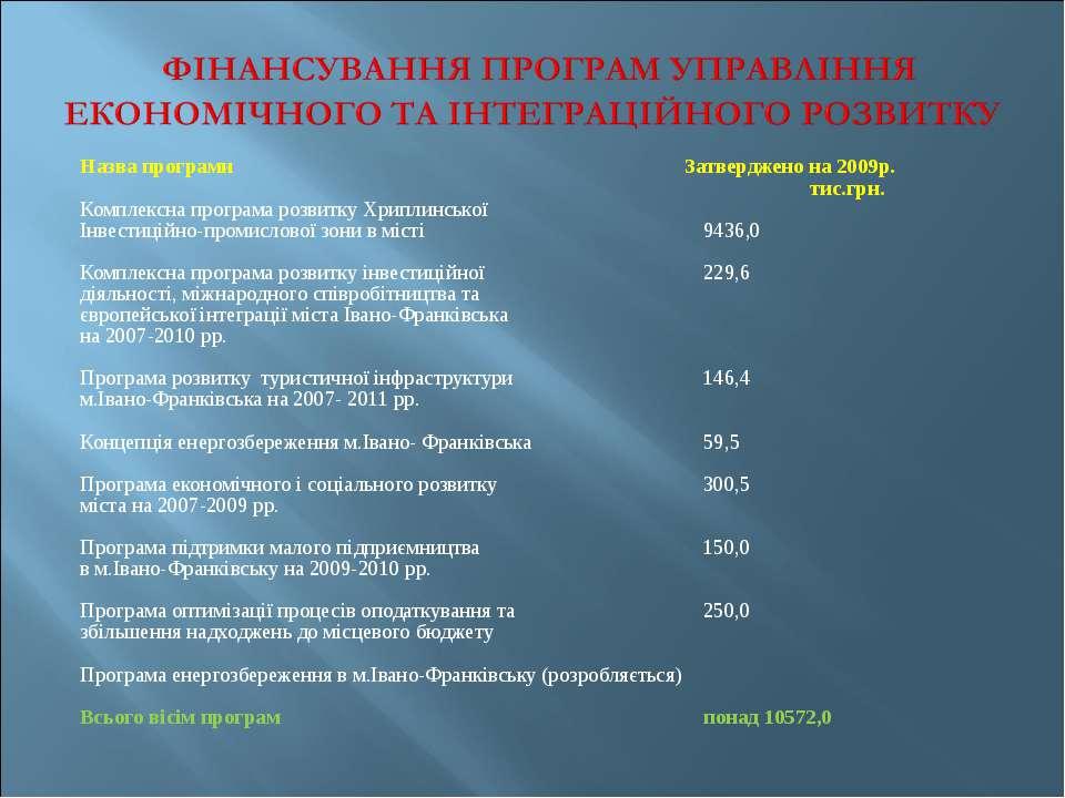 Назва програми Затверджено на 2009р. тис.грн. Комплексна програма розвитку Хр...