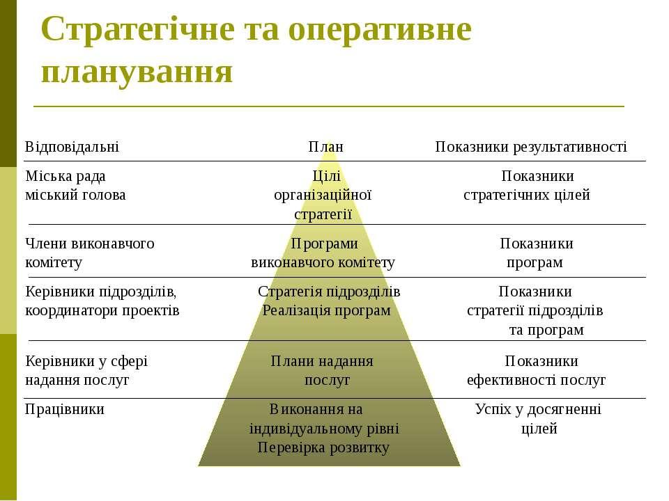 Стратегічне та оперативне планування Відповідальні План Показники результатив...