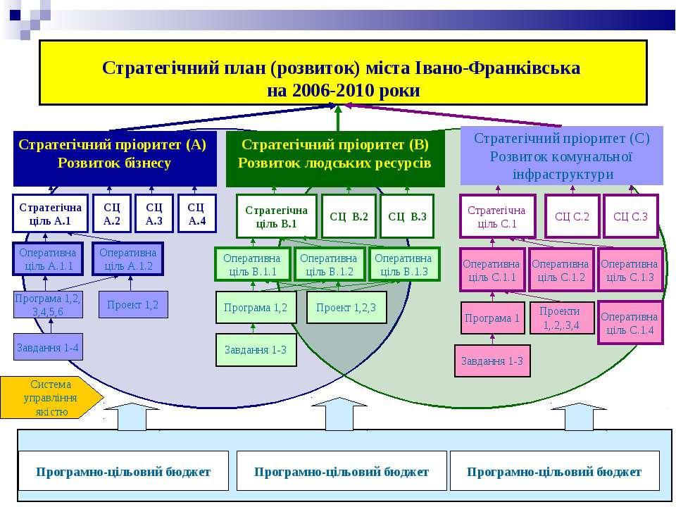 Стратегічний план (розвиток) міста Івано-Франківська на 2006-2010 роки Страте...