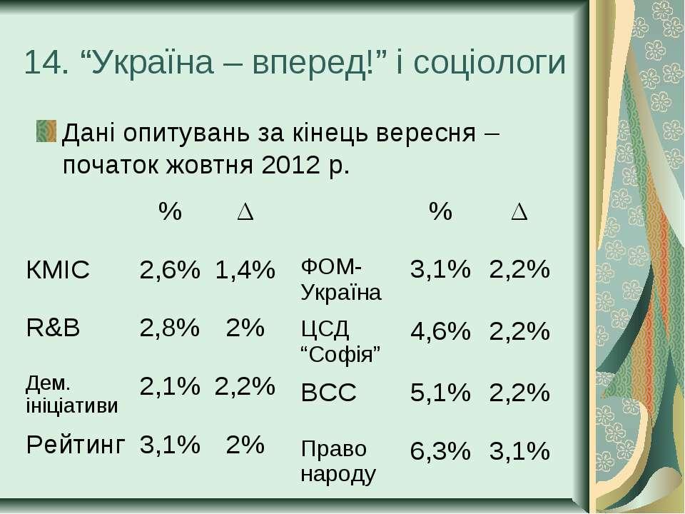 """14. """"Україна – вперед!"""" і соціологи Дані опитувань за кінець вересня – почато..."""