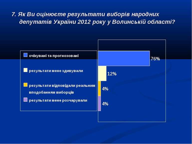 7. Як Ви оцінюєте результати виборів народних депутатів України 2012 року у В...