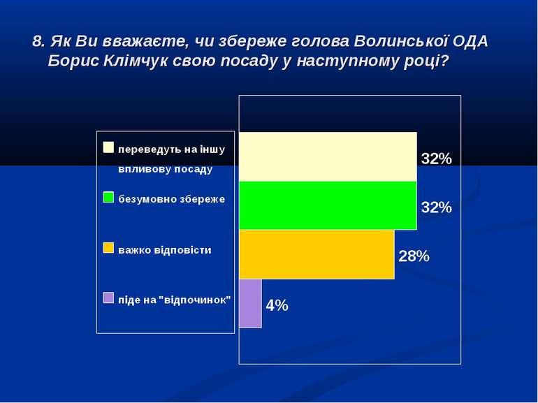 8. Як Ви вважаєте, чи збереже голова Волинської ОДА Борис Клімчук свою посаду...