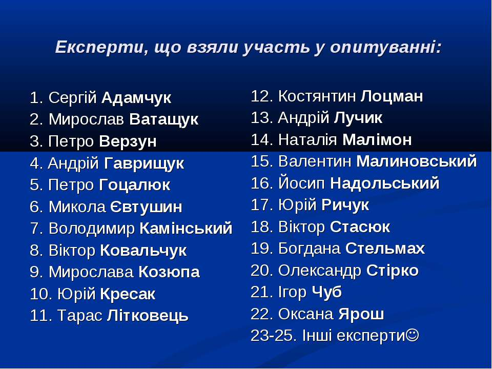 Експерти, що взяли участь у опитуванні: 1. Сергій Адамчук 2. Мирослав Ватащук...