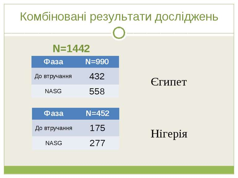 Комбіновані результати досліджень N=1442 Єгипет Нігерія Фаза N=990 До втручан...