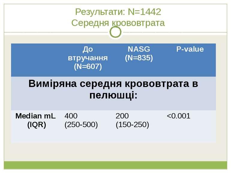 Результати: N=1442 Середня крововтрата До втручання (N=607) NASG (N=835) P-va...