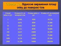 Таблиця 1(а) Відносне вираження площі опіку до поверхні тіла