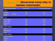 Таблиця 1(б) Визначення площі опіку по окремих локалізаціях
