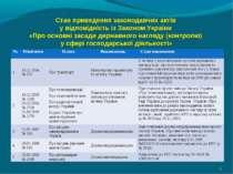 Стан приведення законодавчих актів у відповідність із Законом України «Про ос...