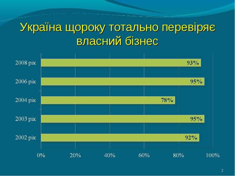 Україна щороку тотально перевіряє власний бізнес *